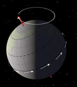 Earth precession
