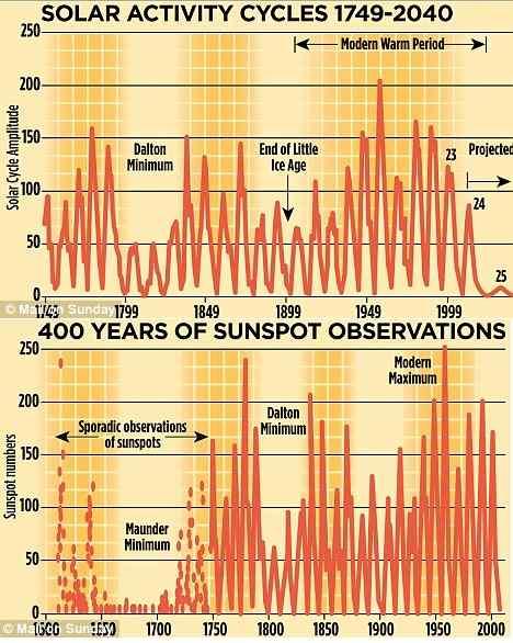 3 Global Warming