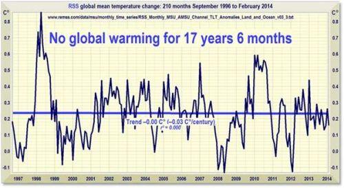 2 Global Warming