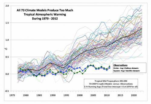 5 Global Warming