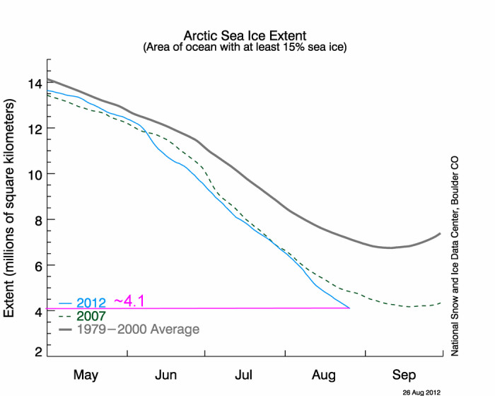 nsidc artic extent labeled